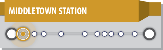 Graphic depicting the Keystone Corridor and stations from Harrisburg to Philadelphia.