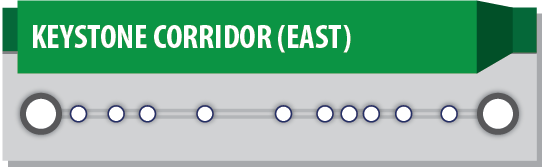 Graphic depicting the Keystone Corridor and stations from Pittsburgh to Philadelphia.