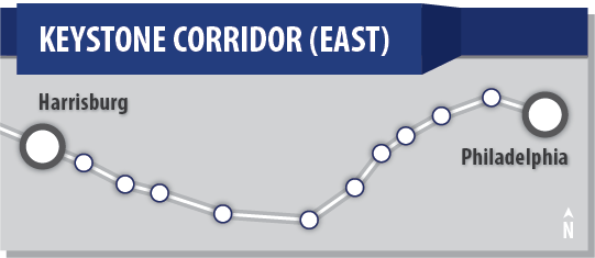 Graphic illustration of the Keystone Corridor from Harrisburg to Philadelphia. The 12 stations are shown as dots.